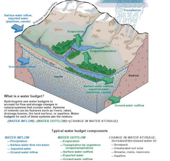 Usgs ground water in the great lakes basin the case of schematic block diagram of hydrologic cycle ccuart Images